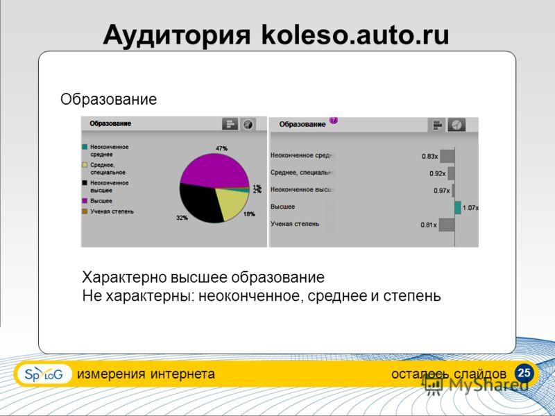 Аудитория koleso.auto.ru измерения интернетаосталось слайдов Образование Характерно высшее образование Не характерны: неоконченное, среднее и степень 25