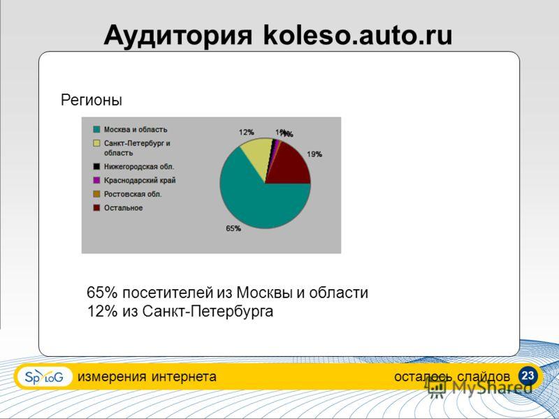 Аудитория koleso.auto.ru измерения интернетаосталось слайдов Регионы 65% посетителей из Москвы и области 12% из Санкт-Петербурга 23