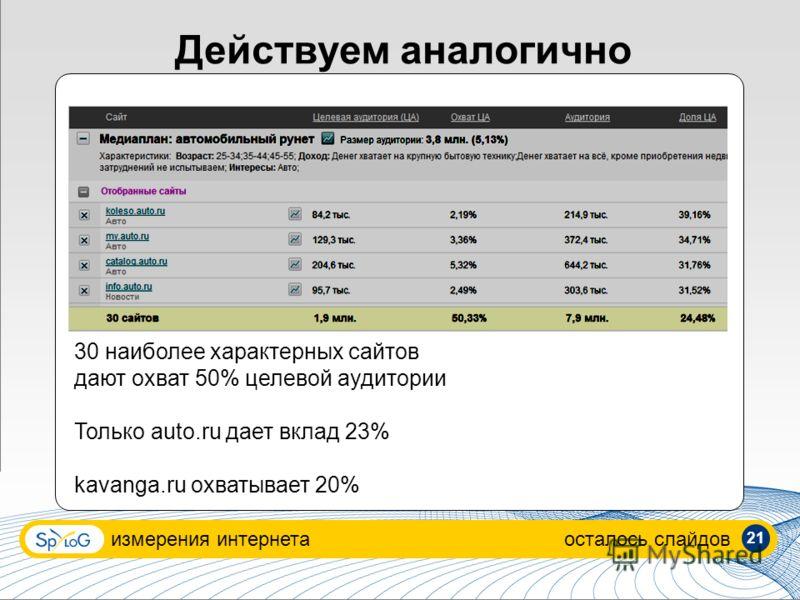 Действуем аналогично измерения интернетаосталось слайдов 30 наиболее характерных сайтов дают охват 50% целевой аудитории Только auto.ru дает вклад 23% kavanga.ru охватывает 20% 21
