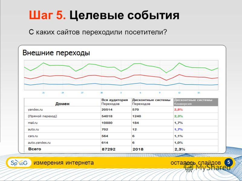 измерения интернетаосталось слайдов 5 Шаг 5. Целевые события С каких сайтов переходили посетители?