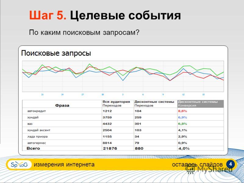 измерения интернетаосталось слайдов 4 Шаг 5. Целевые события По каким поисковым запросам?