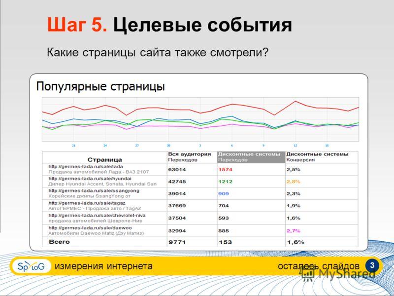 измерения интернетаосталось слайдов 3 Шаг 5. Целевые события Какие страницы сайта также смотрели?