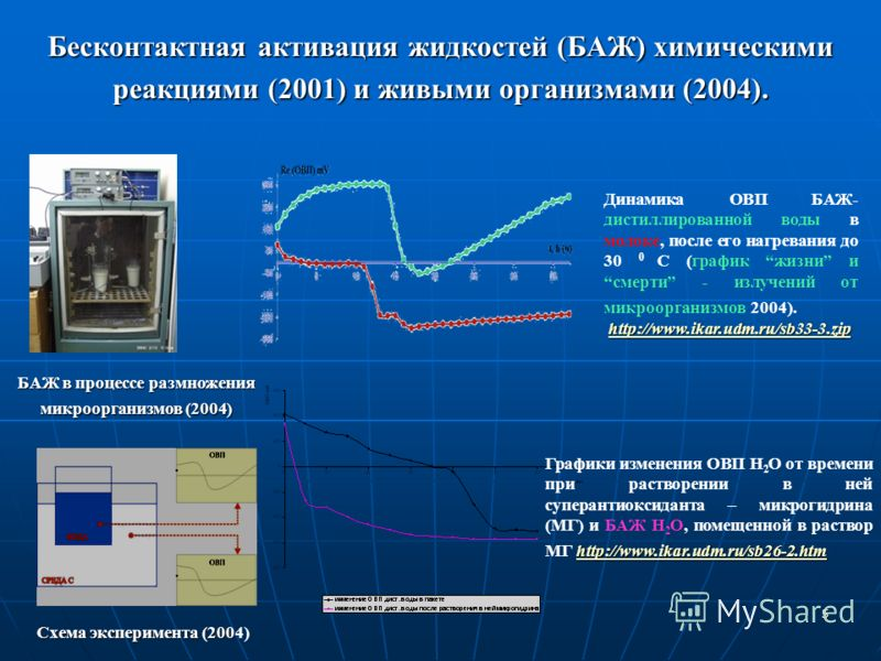 5 БАЖ в процессе размножения микроорганизмов (2004) Схема эксперимента (200 Схема эксперимента (2004) http://www.ikar.udm.ru/sb26-2.htm http://www.ikar.udm.ru/sb26-2.htm Графики изменения ОВП Н 2 О от времени при растворении в ней суперантиоксиданта