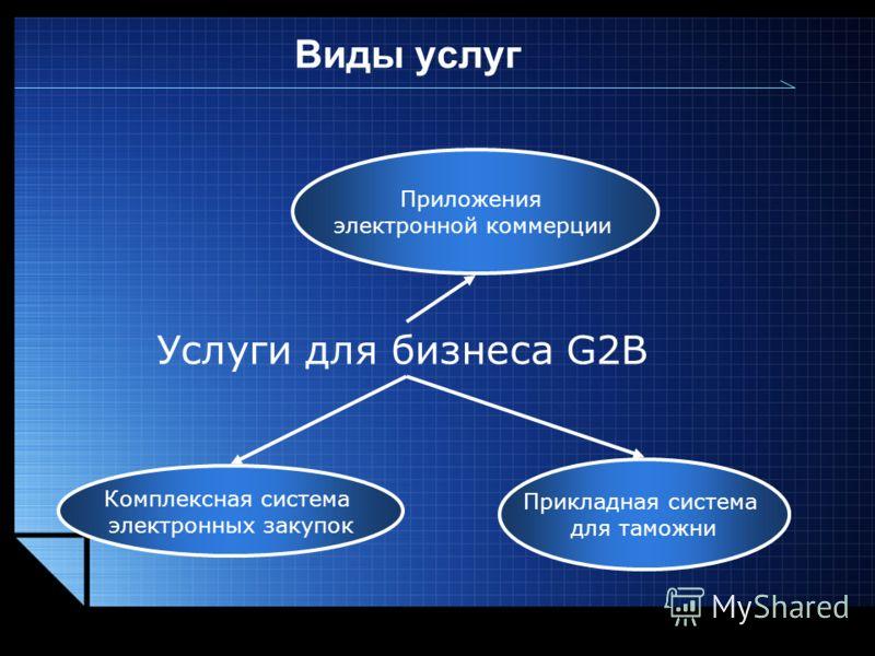 LOGO www.themegallery.com Виды услуг Услуги для бизнеса G2B Приложения электронной коммерции Комплексная система электронных закупок Прикладная система для таможни
