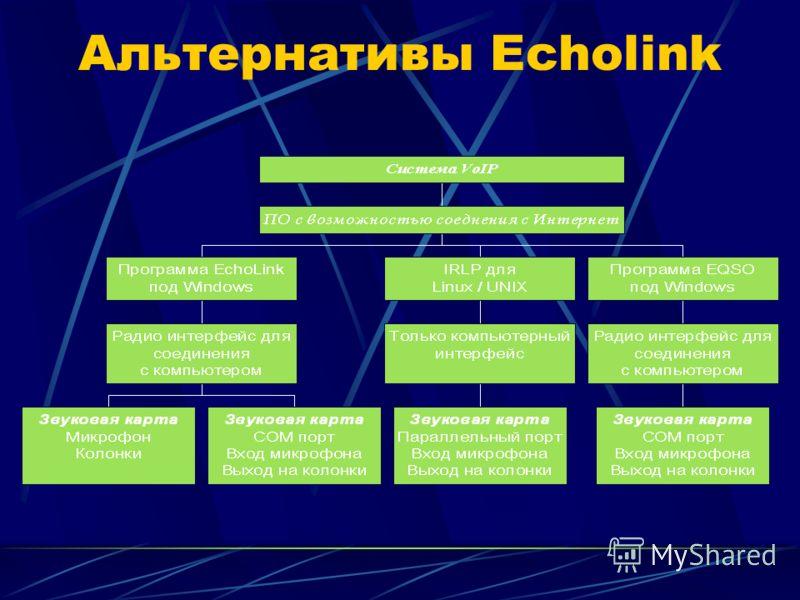 Альтернативы Echolink