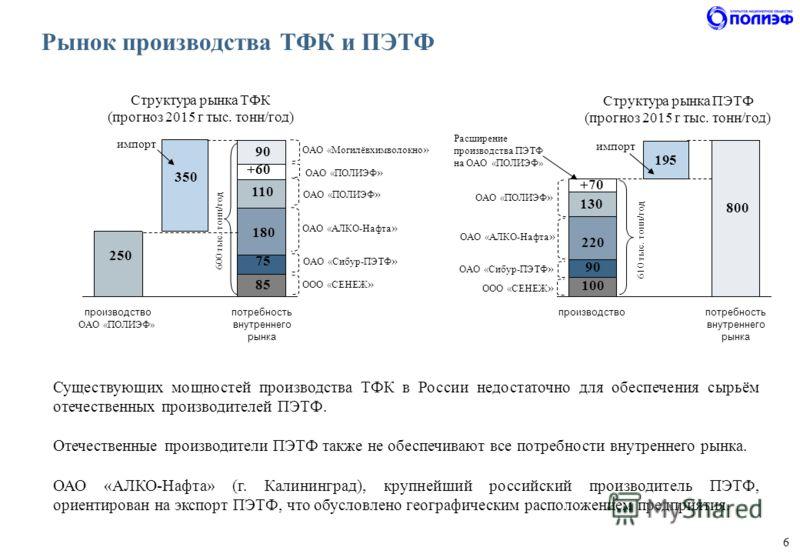 6 Рынок производства ТФК и ПЭТФ производство потребность внутреннего рынкапотребность внутреннего рынкапотребность внутреннего рынка 180 250 350 импорт Структура рынка ТФК (прогноз 2015 г тыс. тонн/год) производство потребность внутреннего рынкапотре