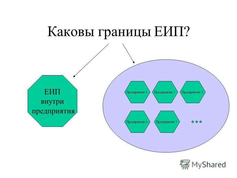 Каковы границы ЕИП? ЕИП внутри предприятия Предприятие 1Предприятие 2Предприятие 3 Предприятие 4Предприятие 5