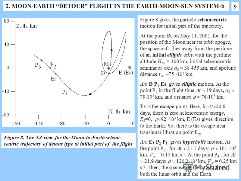 2. MOON-EARTH DETOUR FLIGHT IN THE EARTH-MOON-SUN SYSTEM-b Figure 8 gives the particle selenocentric motion for initial part of the trajectory. At the point D, on May 11, 2001, for the position of the Moon near its orbit apogee, the spacecraft flies