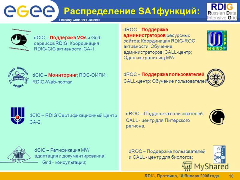 Enabling Grids for E-sciencE RDIG, Протвино, 18 Января 2005 года 10 Распределение SA1функций: dROC – Поддержка пользователей; CALL-центр; Обучение пользователей. dCIC – RDIG Сертификационный Центр CA-2. dCIC – Мониторинг; ROC-ОИЯИ; RDIG-Web-портал dR