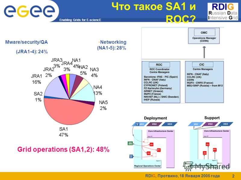Enabling Grids for E-sciencE RDIG, Протвино, 18 Января 2005 года 2 Что такое SA1 и ROC? Grid operations (SA1,2): 48% Mware/security/QA (JRA1-4): 24% Networking (NA1-5): 28%