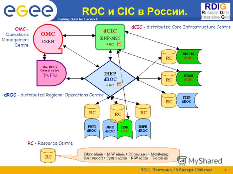 Enabling Grids for E-sciencE RDIG, Протвино, 18 Января 2005 года 4 ROC и CIC в России. OMC - Operations Management Centre RC - Resource Centre dCIC - distributed Core Infrastructure Centre dROC - distributed Regional Operations Centre