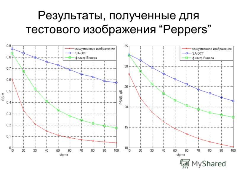 Результаты, полученные для тестового изображения Peppers