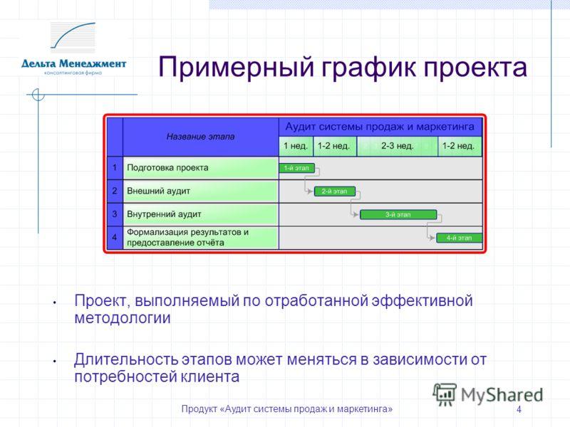 Продукт «Аудит системы продаж и маркетинга» 4 Примерный график проекта Проект, выполняемый по отработанной эффективной методологии Длительность этапов может меняться в зависимости от потребностей клиента