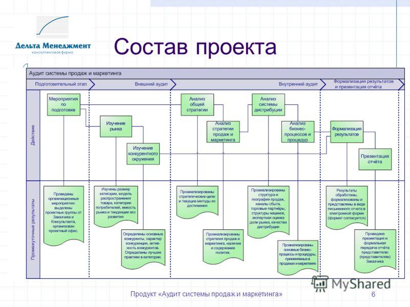 Продукт «Аудит системы продаж и маркетинга» 6 Состав проекта