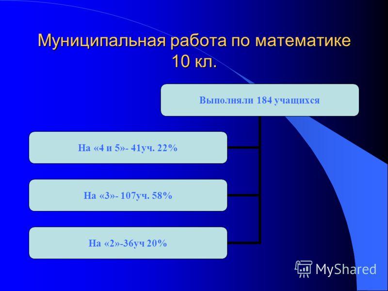 Муниципальная работа по математике 10 кл. Выполняли 184 учащихся На «4 и 5»- 41уч. 22% На «3»- 107уч. 58% На «2»-36уч 20%