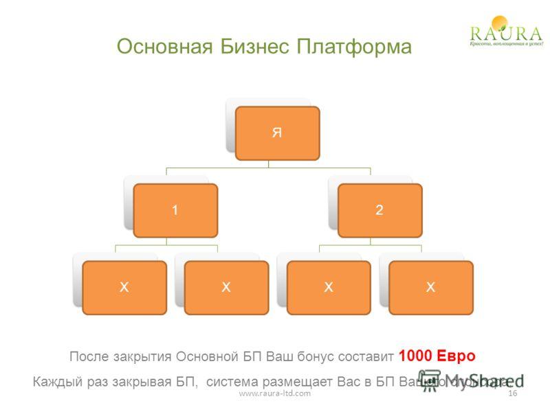 Основная Бизнес Платформа Я1XX2XX После закрытия Основной БП Ваш бонус составит 1000 Евро Каждый раз закрывая БП, система размещает Вас в БП Вашего спонсора. 16www.raura-ltd.com