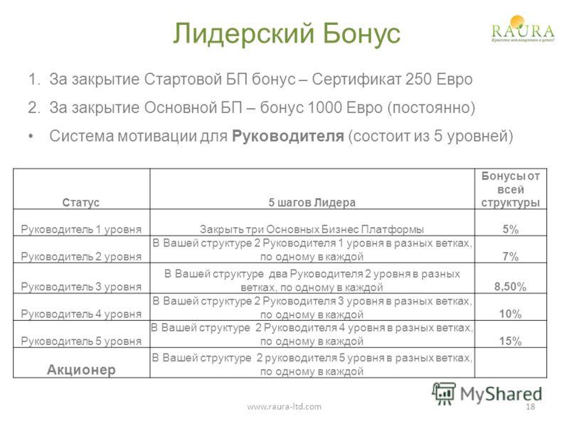 Лидерский Бонус 1.За закрытие Стартовой БП бонус – Сертификат 250 Евро 2.За закрытие Основной БП – бонус 1000 Евро (постоянно) Система мотивации для Руководителя (состоит из 5 уровней) Статус5 шагов Лидера Бонусы от всей структуры Руководитель 1 уров
