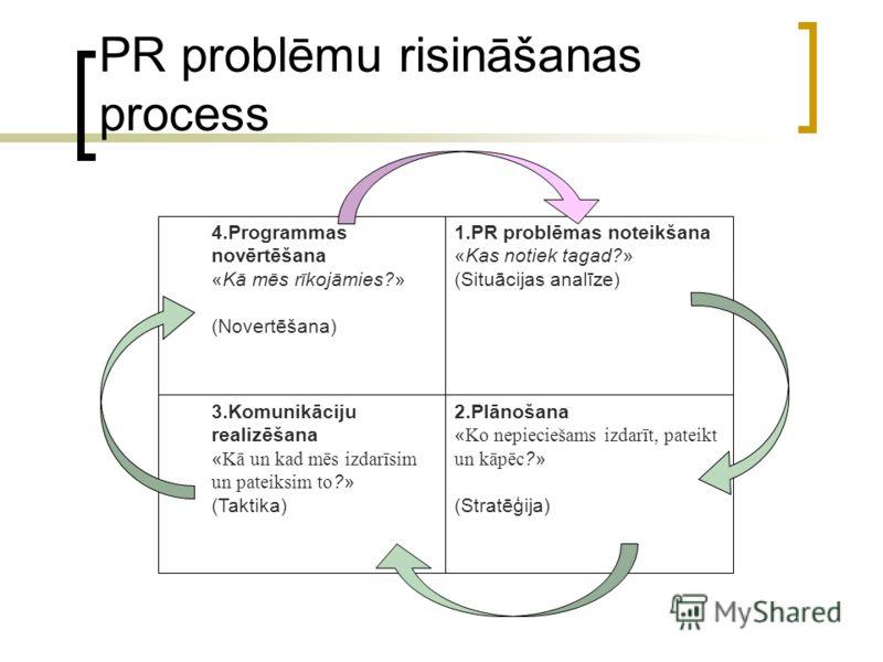 PR problēmu risināšanas process 4.Programmas novērtēšana «Kā mēs rīkojāmies?» (Novertēšana) 1.PR problēmas noteikšana «Kas notiek tagad?» (Situācijas analīze) 3.Komunikāciju realizēšana « Kā un kad mēs izdarīsim un pateiksim to ?» (Taktika) 2.Plānoša
