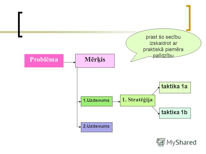 ProblēmaMērķis 1.Uzdevums 2.Uzdevums 1. Stratēģija taktiка 1b taktika 1а prast šo secību izskaidrot ar praktiskā piemēra palīdzību
