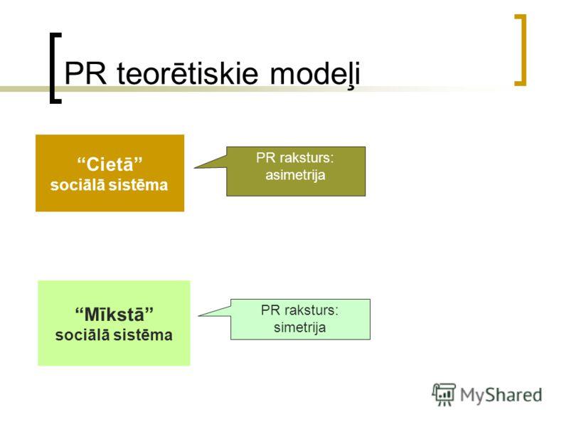 PR teorētiskie modeļi Cietā sociālā sistēma Mīkstā sociālā sistēma PR raksturs: asimetrija PR raksturs: simetrija