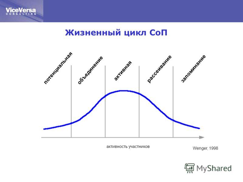 потенциальная объединение активная рассеиваниезапоминание активность участников Wenger, 1998 Жизненный цикл СоП