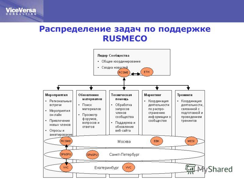Распределение задач по поддержке RUSMECO