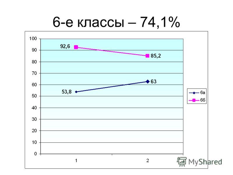6-е классы – 74,1%