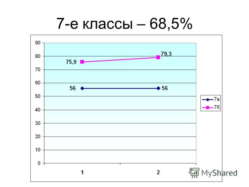7-е классы – 68,5%