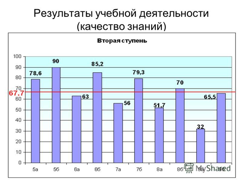 Результаты учебной деятельности (качество знаний)