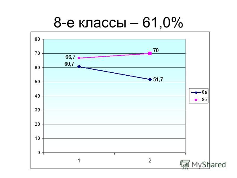 8-е классы – 61,0%