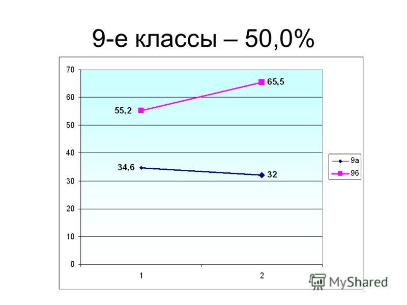 9-е классы – 50,0%