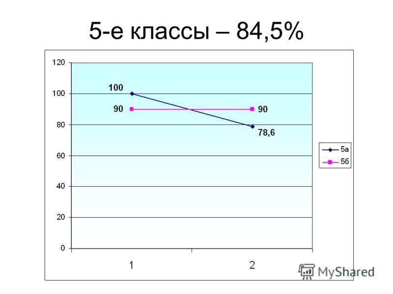 5-е классы – 84,5%