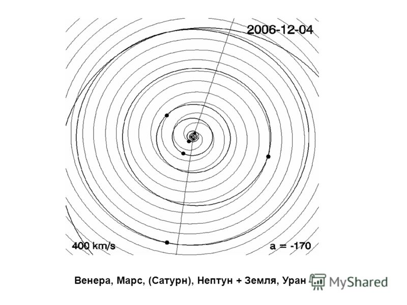 Венера, Марс, (Сатурн), Нептун + Земля, Уран