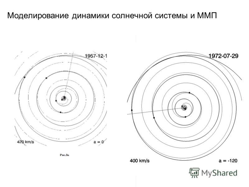 Моделирование динамики солнечной системы и ММП