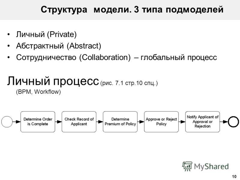 10 Структура модели. 3 типа подмоделей Личный (Private) Абстрактный (Abstract) Сотрудничество (Collaboration) – глобальный процесс Личный процесс (рис. 7.1 стр.10 спц.) (BPM, Workflow)