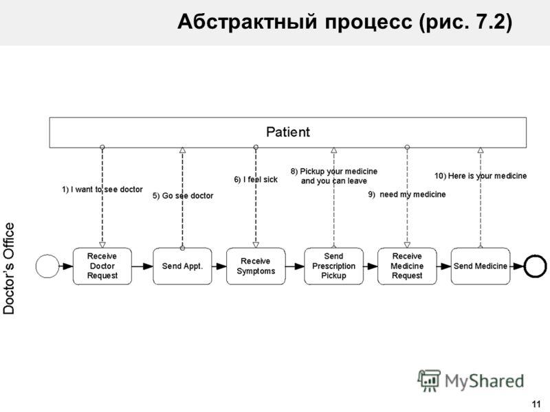 11 Абстрактный процесс (рис. 7.2)