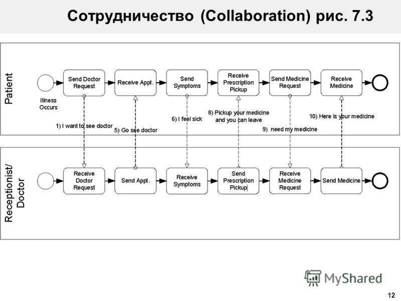 12 Сотрудничество (Collaboration) рис. 7.3