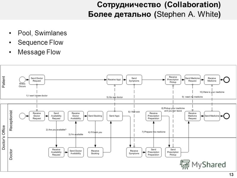 13 Сотрудничество (Collaboration) Более детально (Stephen A. White) Pool, Swimlanes Sequence Flow Message Flow