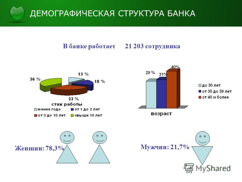 ДЕМОГРАФИЧЕСКАЯ СТРУКТУРА БАНКА Женщин: 78,3% Мужчин: 21,7% В банке работает 21 203 сотрудника