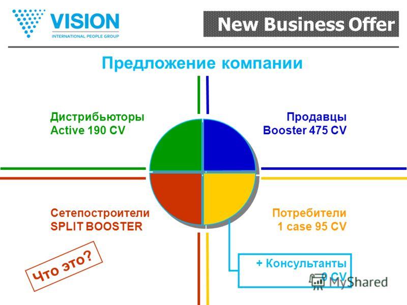 New Business Offer Предложение компании Дистрибьюторы Active 190 СV Продавцы Booster 475 СV Потребители 1 case 95 СV + Консультанты 0 СV Сетепостроители SPLIT BOOSTER Что это?