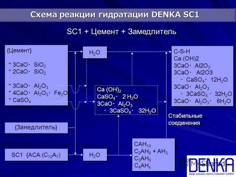 Схема реакции гидратации DENKA SC1 SC1 + Цемент + Замедлитель {Цемент} 3CaO SiO 2 2CaO SiO 2 3CaO Al 2 O 3 4CaO Al 2 O 3 Fe 2 O 3 CaSO 4 {Цемент} 3CaO SiO 2 2CaO SiO 2 3CaO Al 2 O 3 4CaO Al 2 O 3 Fe 2 O 3 CaSO 4 {Замедлитель} SC1 {ACA (C 12 A 7 ) Ca