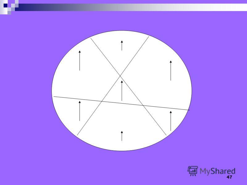 46 Как торт с семью свечками (шесть по кругу и одна в центре) разделить тремя прямыми на семь частей, чтобы в каждом кусочке было по одной свечке.