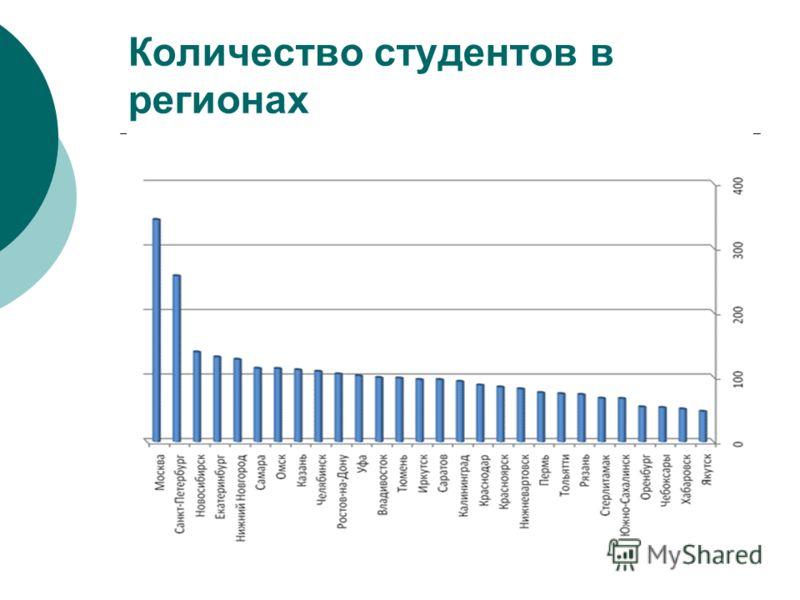 Количество студентов в регионах