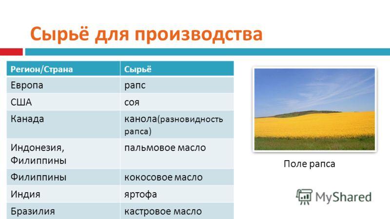 Сырьё для производства Регион