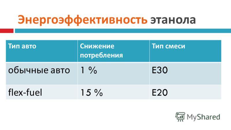 Энергоэффективность этанола Тип автоСнижение потребления Тип смеси обычные авто 1 %E30 flex-fuel15 %E20