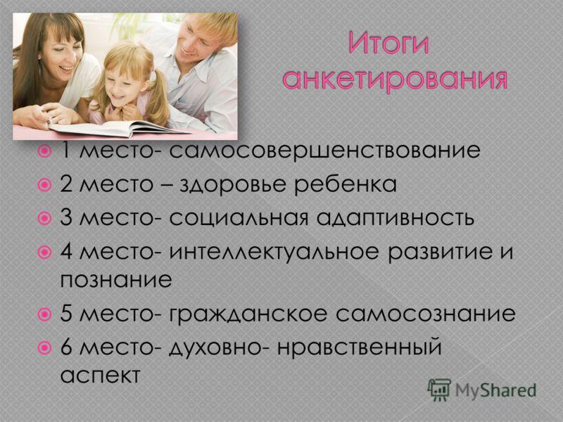 1 место- самосовершенствование 2 место – здоровье ребенка 3 место- социальная адаптивность 4 место- интеллектуальное развитие и познание 5 место- гражданское самосознание 6 место- духовно- нравственный аспект