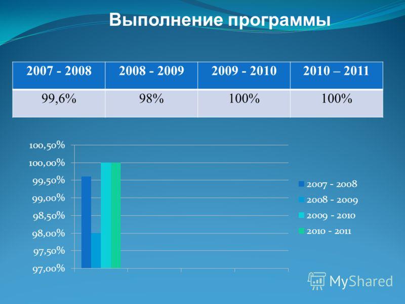 Выполнение программы 2007 - 20082008 - 20092009 - 20102010 – 2011 99,6%98%100%