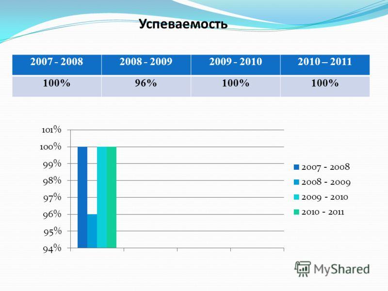 Успеваемость 2007 - 20082008 - 20092009 - 20102010 – 2011 100%96%100%