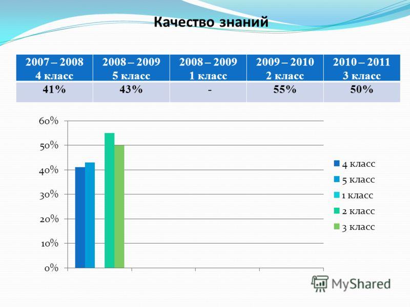 Качество знаний 2007 – 2008 4 класс 2008 – 2009 5 класс 2008 – 2009 1 класс 2009 – 2010 2 класс 2010 – 2011 3 класс 41%43% -55%50%