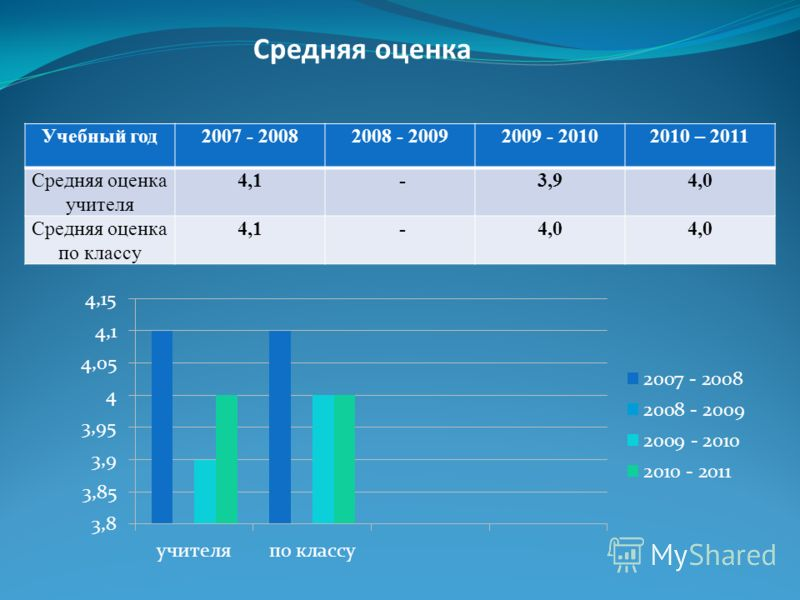Средняя оценка Учебный год2007 - 20082008 - 20092009 - 20102010 – 2011 Средняя оценка учителя 4,1 -3,94,0 Средняя оценка по классу 4,1 -4,0